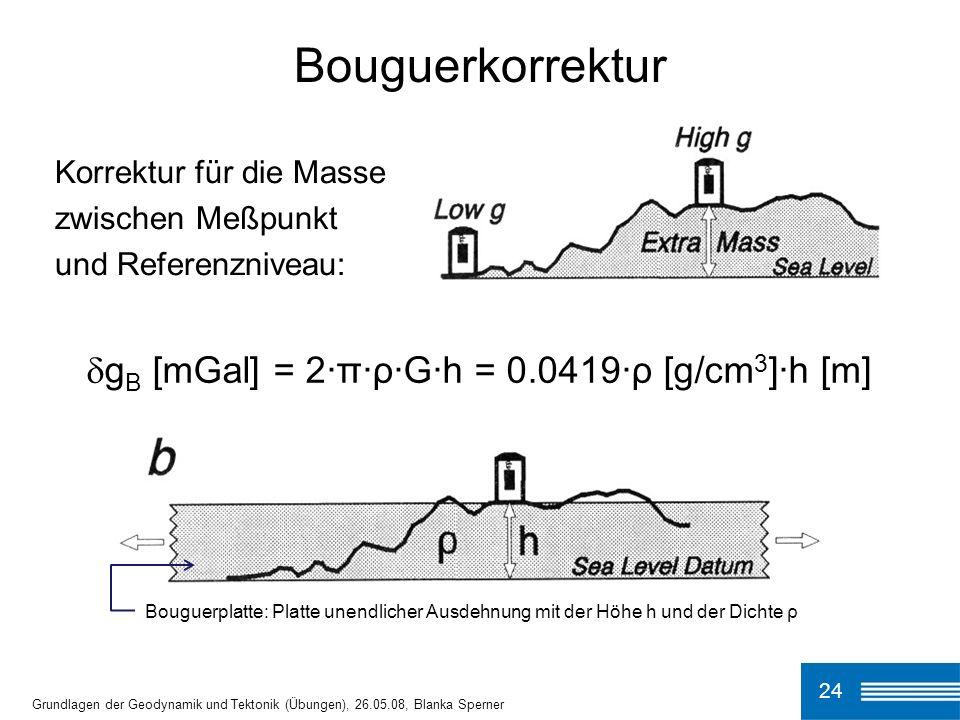 Bouguerkorrektur gB [mGal] = 2·π·ρ·G·h = 0.0419·ρ [g/cm3]·h [m]